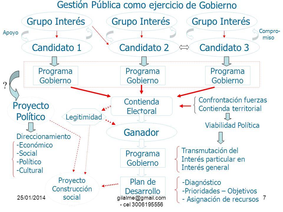 25/01/2014gilalme@gmail.com - cel 3006195556 6 Sociedad Civil CAMBIOS ECONOMICOS CAMBIOS SOCIALES Respuesta inadecuada Nuevas tareas a la Gestión Públ