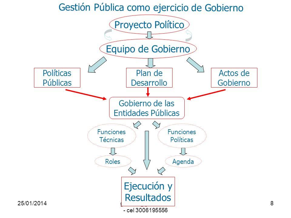 25/01/2014gilalme@gmail.com - cel 3006195556 7 Candidato 1Candidato 2Candidato 3 Grupo Interés Programa Gobierno Programa Gobierno Programa Gobierno C