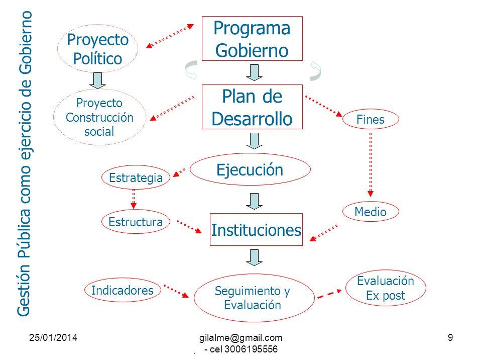 25/01/2014gilalme@gmail.com - cel 3006195556 8 Equipo de Gobierno Proyecto Político Políticas Públicas Plan de Desarrollo Actos de Gobierno Gobierno d