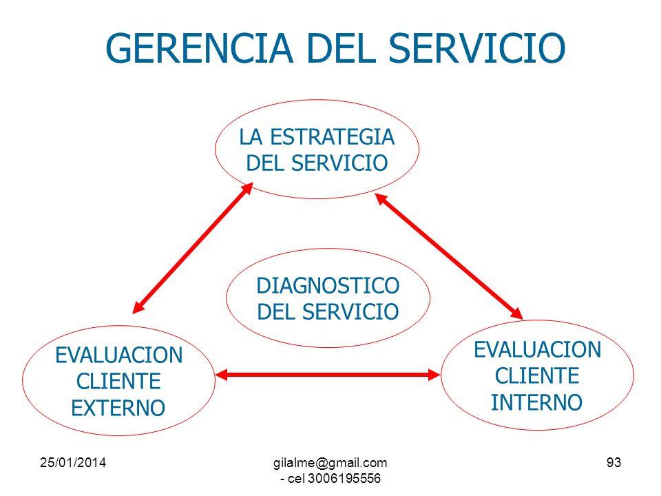25/01/2014gilalme@gmail.com - cel 3006195556 92 GERENCIA DEL SERVICIO LA ESTRATEGIA DEL SERVICIO LOS PROCESOS EL SERVIDOR PUBLICO EL CLIENTE CIUDADANO
