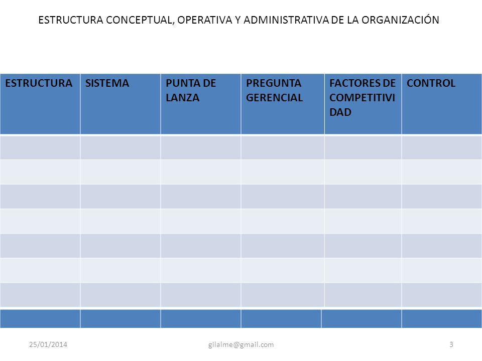 25/01/2014gilalme@gmail.com3 ESTRUCTURASISTEMAPUNTA DE LANZA PREGUNTA GERENCIAL FACTORES DE COMPETITIVI DAD CONTROL ESTRUCTURA CONCEPTUAL, OPERATIVA Y ADMINISTRATIVA DE LA ORGANIZACIÓN