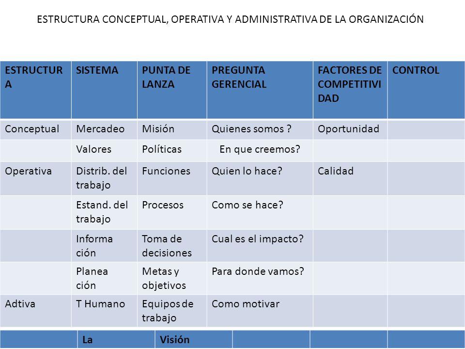 25/01/2014gilalme@gmail.com29 ESTRUCTUR A SISTEMAPUNTA DE LANZA PREGUNTA GERENCIAL FACTORES DE COMPETITIVI DAD CONTROL ConceptualMercadeoMisiónQuienes