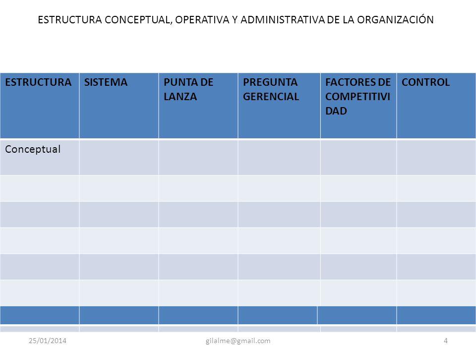25/01/2014gilalme@gmail.com4 ESTRUCTURASISTEMAPUNTA DE LANZA PREGUNTA GERENCIAL FACTORES DE COMPETITIVI DAD CONTROL Conceptual ESTRUCTURA CONCEPTUAL, OPERATIVA Y ADMINISTRATIVA DE LA ORGANIZACIÓN