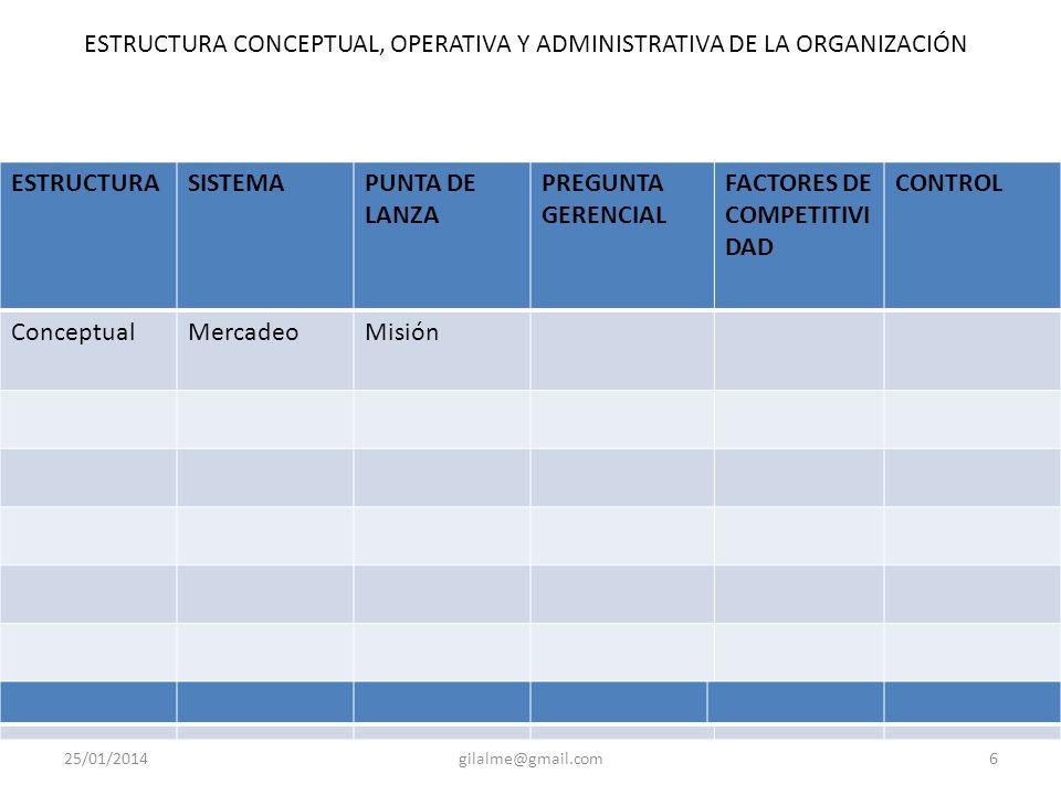 25/01/2014gilalme@gmail.com6 ESTRUCTURASISTEMAPUNTA DE LANZA PREGUNTA GERENCIAL FACTORES DE COMPETITIVI DAD CONTROL ConceptualMercadeoMisión ESTRUCTURA CONCEPTUAL, OPERATIVA Y ADMINISTRATIVA DE LA ORGANIZACIÓN