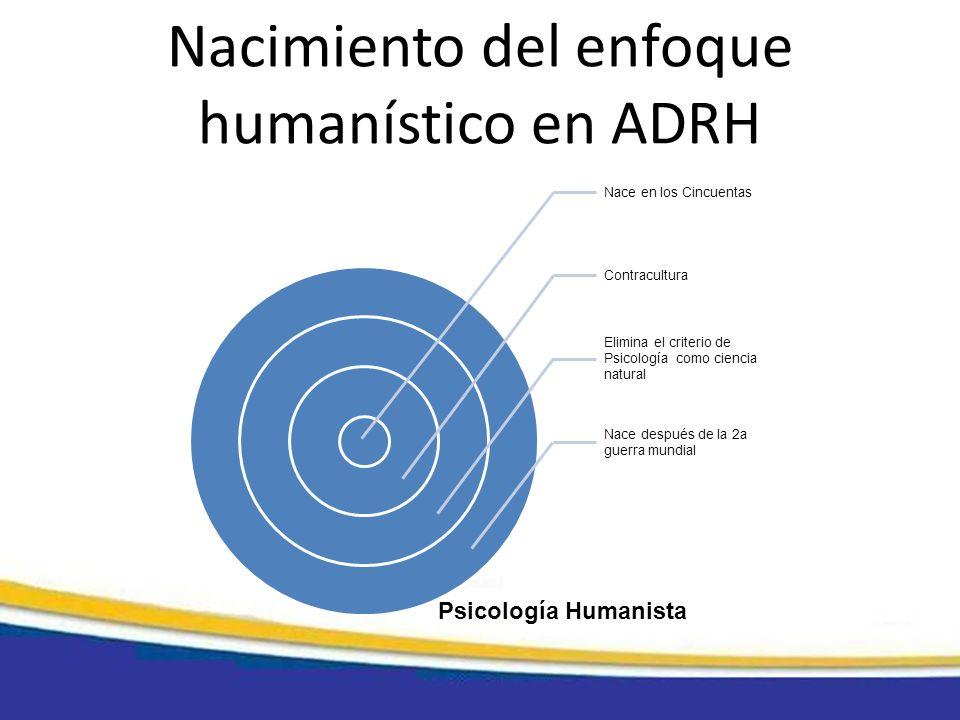 Nacimiento del enfoque humanístico en ADRH Nace en los Cincuentas Contracultura Elimina el criterio de Psicología como ciencia natural Nace después de