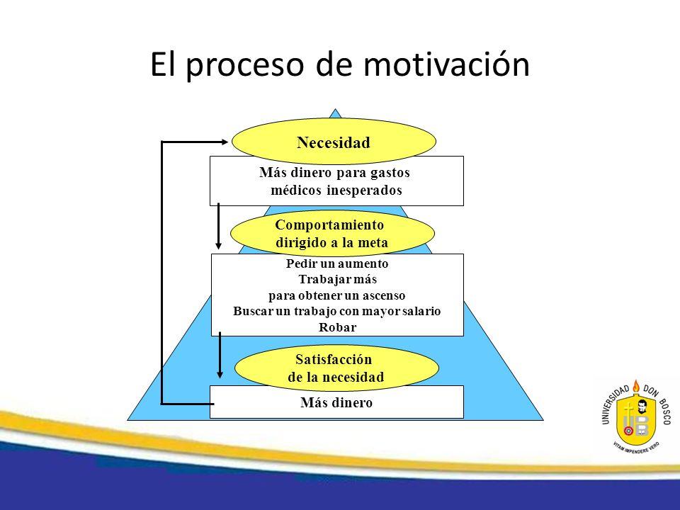 El proceso de motivación Más dinero para gastos médicos inesperados Necesidad Pedir un aumento Trabajar más para obtener un ascenso Buscar un trabajo