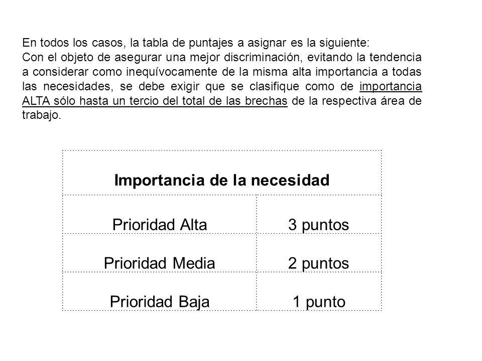 Importancia de la necesidad Prioridad Alta3 puntos Prioridad Media2 puntos Prioridad Baja1 punto En todos los casos, la tabla de puntajes a asignar es