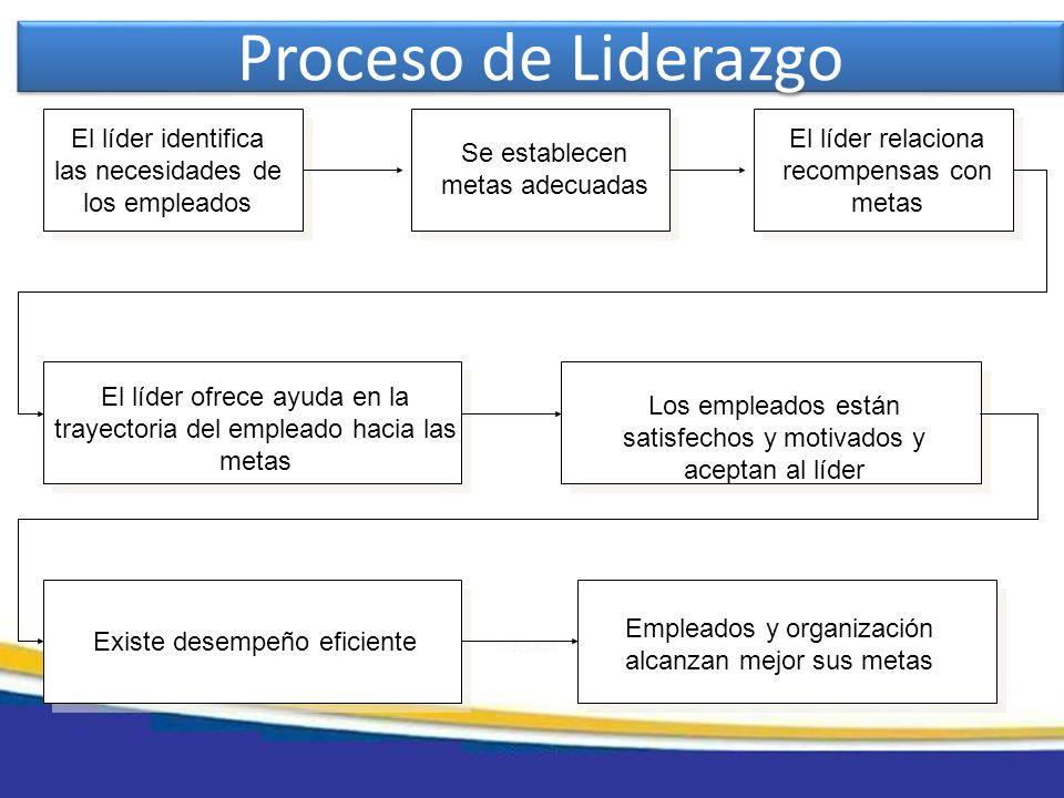 Proceso de Liderazgo El líder identifica las necesidades de los empleados Se establecen metas adecuadas El líder relaciona recompensas con metas Los e
