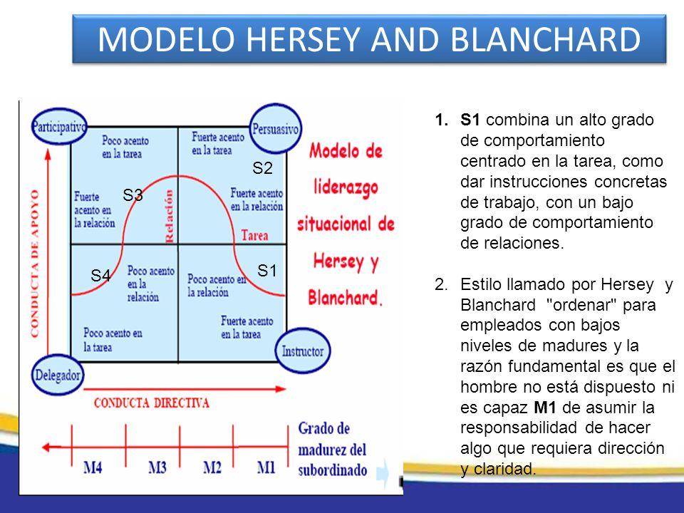 MODELO HERSEY AND BLANCHARD Inactivos 1.S1 combina un alto grado de comportamiento centrado en la tarea, como dar instrucciones concretas de trabajo,