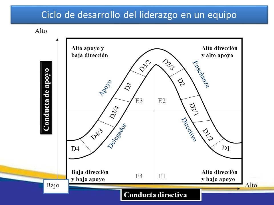 Conducta de apoyo Conducta directiva Alto Bajo E3E2 E4E1 Alto apoyo y baja dirección Alto dirección y alto apoyo Baja dirección y bajo apoyo Alto dire