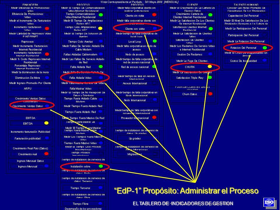 EL TABLERO DE INDICADORES DE GESTION EdP-1 Propósito: Administrar el Proceso 1/25/2014Motivacion y Empowerment