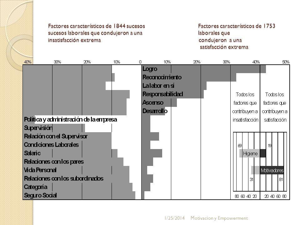 Factores característicos de 1844 sucesosFactores característicos de 1753 sucesos laborales que condujeron a una laborales que insatisfacción extrema c