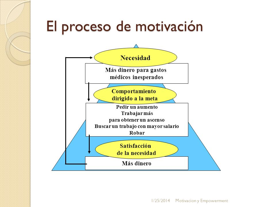 Lo que hay que reconocer para facultar 1/25/2014Motivacion y Empowerment