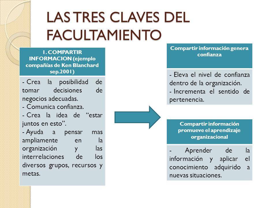 LAS TRES CLAVES DEL FACULTAMIENTO 1. COMPARTIR INFORMACION (ejemplo compañías de Ken Blanchard sep.2001) - Crea la posibilidad de tomar decisiones de