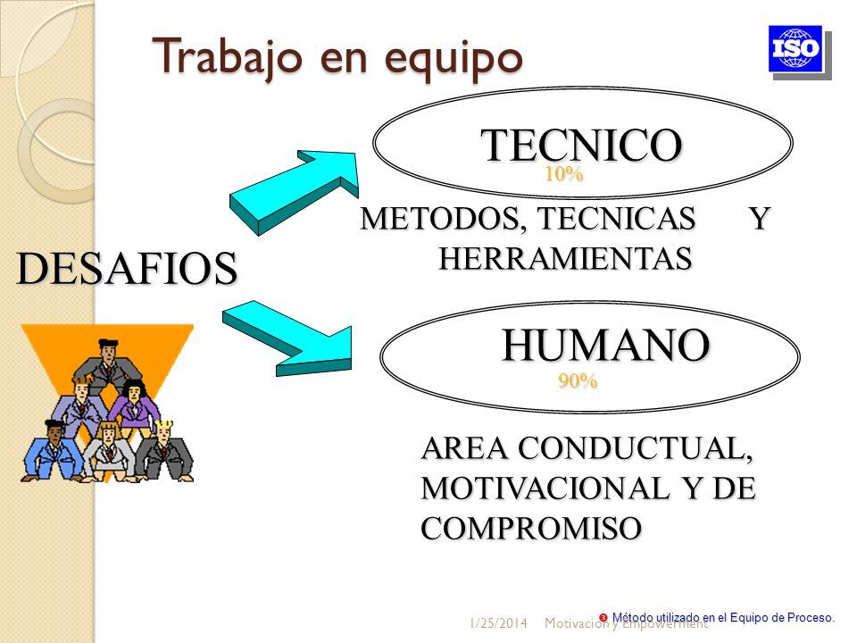 Trabajo en equipo Trabajo en equipoTECNICO HUMANO DESAFIOS 10% 90% AREA CONDUCTUAL, MOTIVACIONAL Y DE COMPROMISO METODOS, TECNICAS Y HERRAMIENTAS Méto