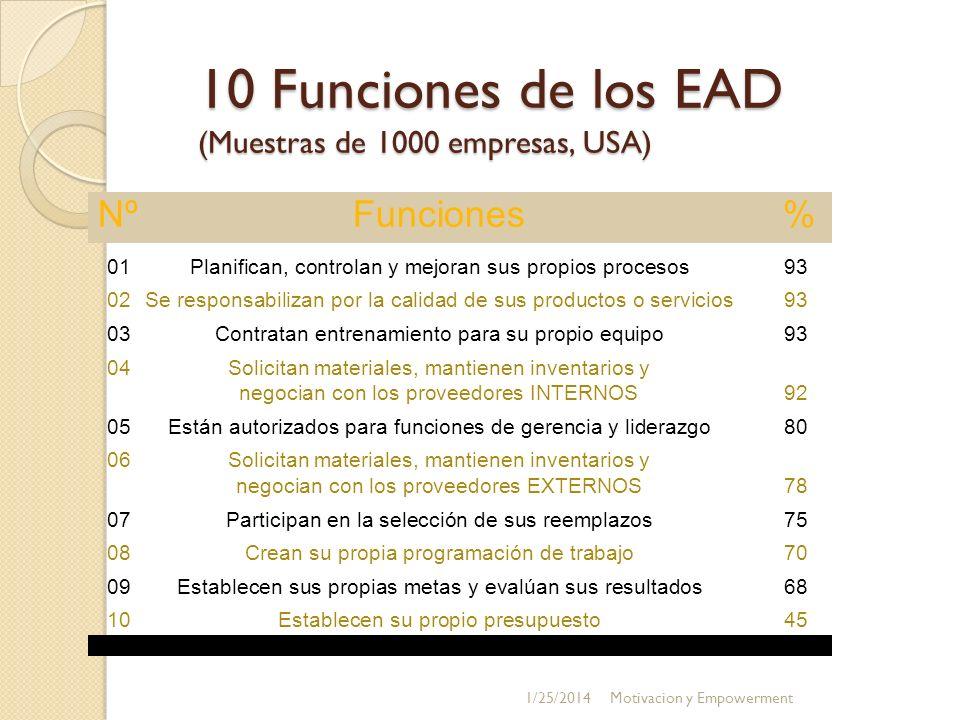 10 Funciones de los EAD (Muestras de 1000 empresas, USA) 01Planifican, controlan y mejoran sus propios procesos93 02Se responsabilizan por la calidad