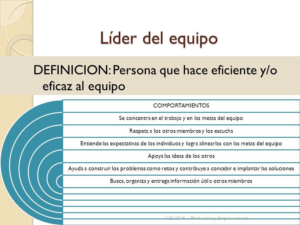 Líder del equipo DEFINICION: Persona que hace eficiente y/o eficaz al equipo COMPORTAMIENTOS Se concentra en el trabajo y en las metas del equipo Resp