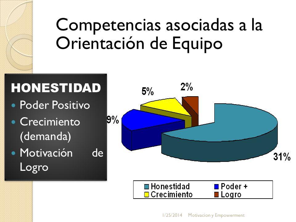 Competencias asociadas a la Orientación de Equipo HONESTIDAD Poder Positivo Crecimiento (demanda) Motivación de Logro HONESTIDAD Poder Positivo Crecim