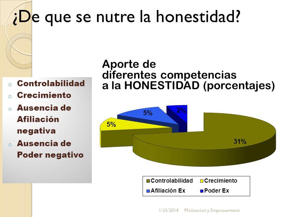 ¿De que se nutre la honestidad? o Controlabilidad o Crecimiento o Ausencia de Afiliación negativa o Ausencia de Poder negativo Aporte de diferentes co