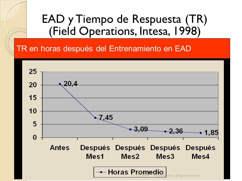 EAD y Tiempo de Respuesta (TR) (Field Operations, Intesa, 1998) TR en horas después del Entrenamiento en EAD 1/25/2014Motivacion y Empowerment