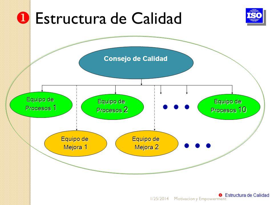 Consejo de Calidad Equipo de Procesos 1 Equipo de Procesos 2 Equipo de Procesos 10 Equipo de Mejora 2 Equipo de Mejora 1 Estructura de Calidad Estruct