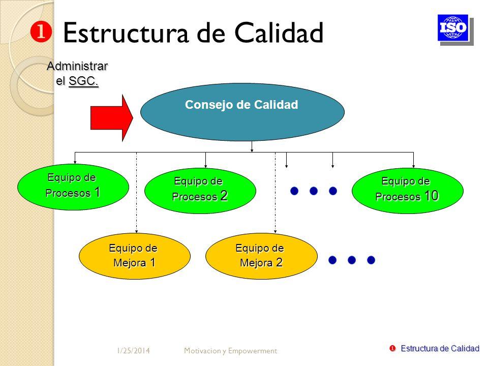 Consejo de Calidad Equipo de Procesos 1 Equipo de Procesos 2 Equipo de Procesos 10 Equipo de Mejora 2 Equipo de Mejora 1 Administrar el SGC. Estructur