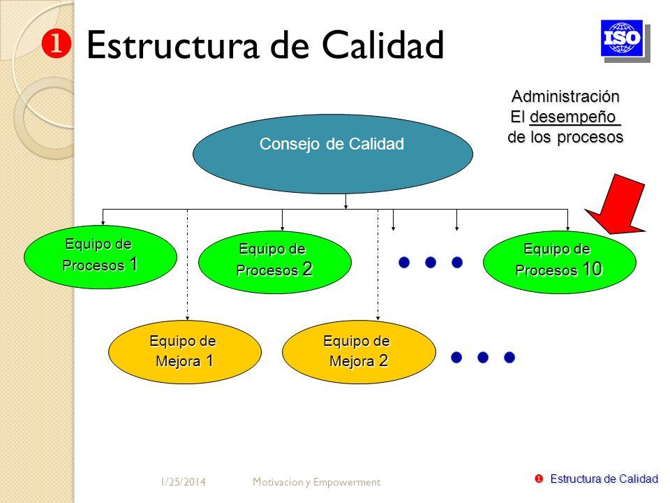Consejo de Calidad Equipo de Procesos 1 Equipo de Procesos 2 Equipo de Procesos 10 Equipo de Mejora 2 Equipo de Mejora 1 Administración El desempeño d