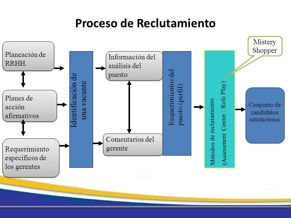 Proceso de Reclutamiento Planeación de RRHH. Planes de acción afirmativos Requerimiento específicos de los gerentes Identificación de una vacante Info