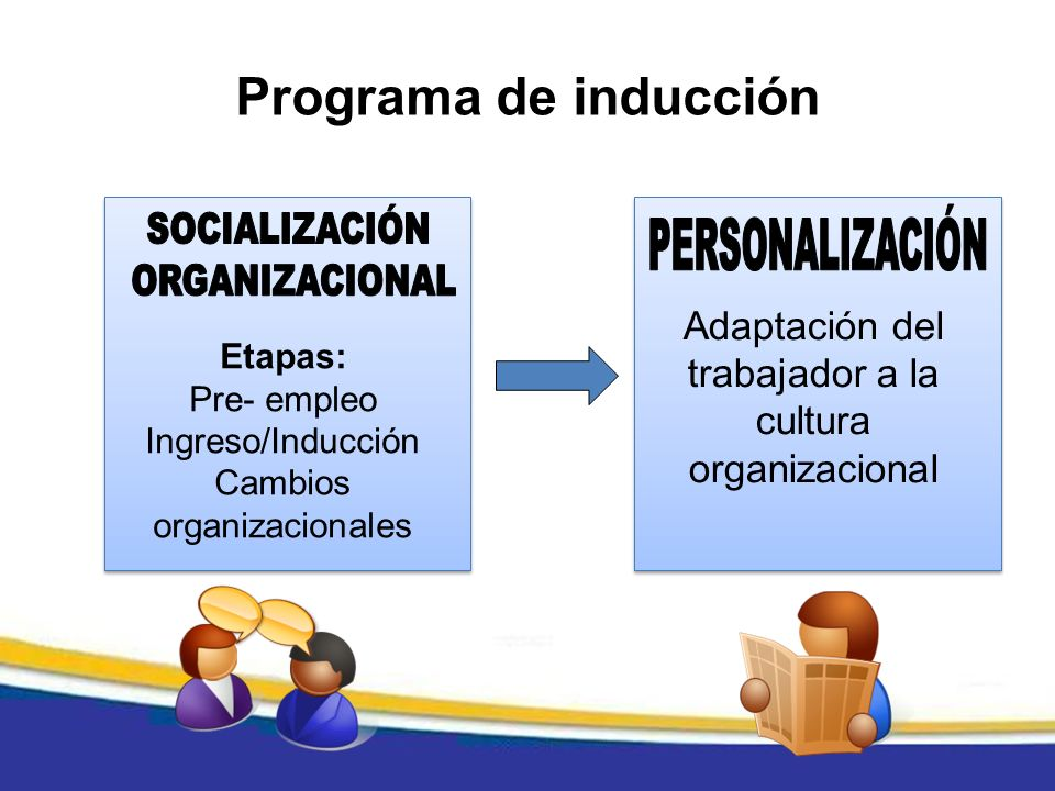 Etapas: Pre- empleo Ingreso/Inducción Cambios organizacionales Adaptación del trabajador a la cultura organizacional Programa de inducción
