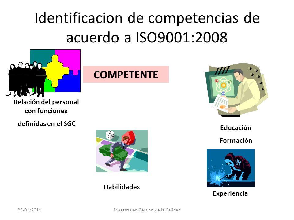 Competencias a la luz de la norma ISO9001:2008 6.2.2 Competencia, toma de conciencia y formación. La empresa debe: a) determinar la competencia necesa