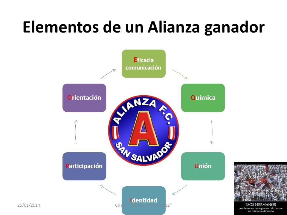 Elementos de un Alianza ganador E ficacia comunicación Química UniónIdentidadParticipaciónOrientación 25/01/2014Charla