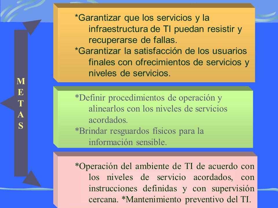 METASMETAS *Garantizar que los servicios y la infraestructura de TI puedan resistir y recuperarse de fallas.