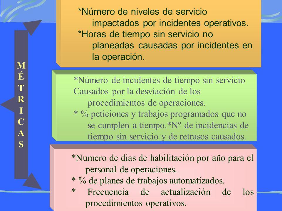 MÉTRICASMÉTRICAS *Número de niveles de servicio impactados por incidentes operativos.