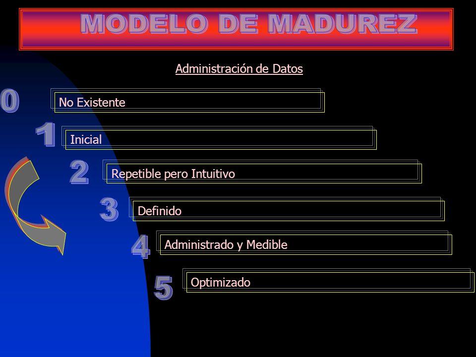 Administración de Datos No Existente Inicial Repetible pero Intuitivo Definido Administrado y Medible Optimizado