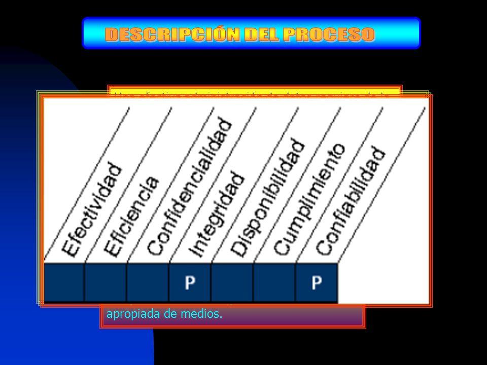 ADMINISTRACIÓN DE DATOS CONTROL SOBRE EL PROCESO TI DE Que satisface el requerimiento del negocio de TI para Optimizar el uso de la información y garantizar la disponibilidad de la información cuando se requiera.