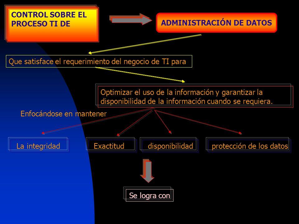 ADMINISTRACIÓN DE DATOS CONTROL SOBRE EL PROCESO TI DE Que satisface el requerimiento del negocio de TI para Optimizar el uso de la información y gara