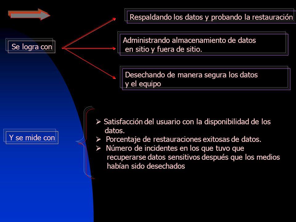 Respaldando los datos y probando la restauración Administrando almacenamiento de datos en sitio y fuera de sitio. Desechando de manera segura los dato