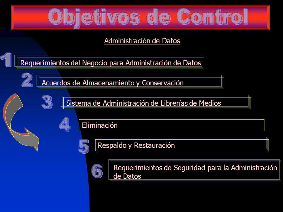 Administración de Datos Requerimientos del Negocio para Administración de Datos Acuerdos de Almacenamiento y Conservación Sistema de Administración de
