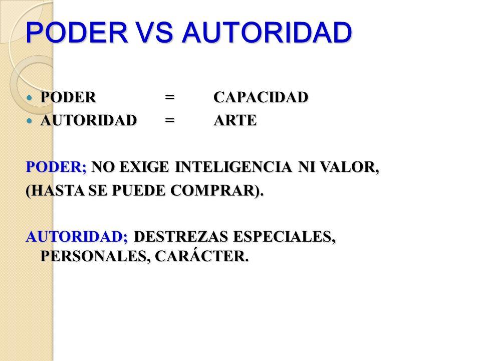 PODER VS AUTORIDAD PODER=CAPACIDAD PODER=CAPACIDAD AUTORIDAD= ARTE AUTORIDAD= ARTE PODER; NO EXIGE INTELIGENCIA NI VALOR, (HASTA SE PUEDE COMPRAR). AU
