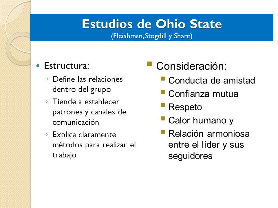 Estudios de Ohio State (Fleishman, Stogdill y Share) Estructura: Define las relaciones dentro del grupo Tiende a establecer patrones y canales de comu
