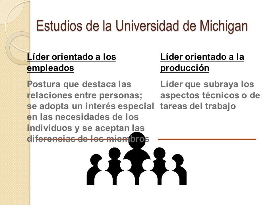 Estudios de la Universidad de Michigan Líder orientado a los empleados Postura que destaca las relaciones entre personas; se adopta un interés especia