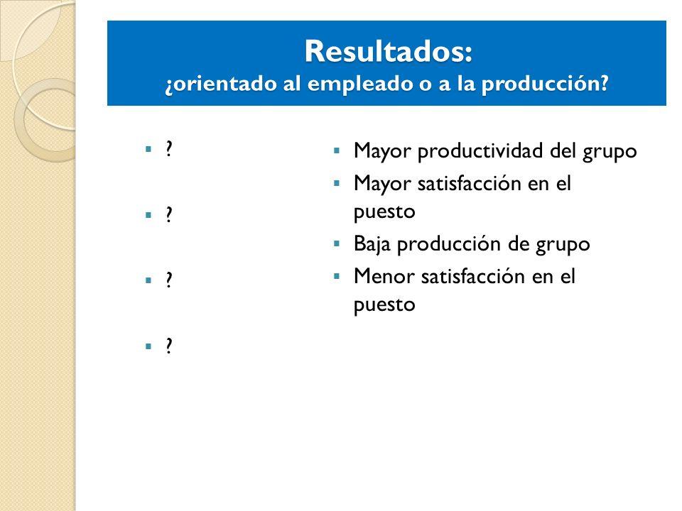 Resultados: ¿orientado al empleado o a la producción? ? Mayor productividad del grupo Mayor satisfacción en el puesto Baja producción de grupo Menor s