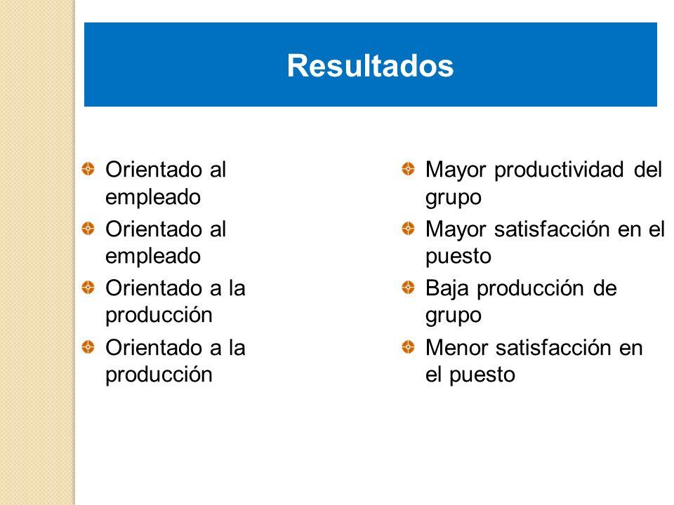 Resultados Orientado al empleado Orientado a la producción Mayor productividad del grupo Mayor satisfacción en el puesto Baja producción de grupo Meno