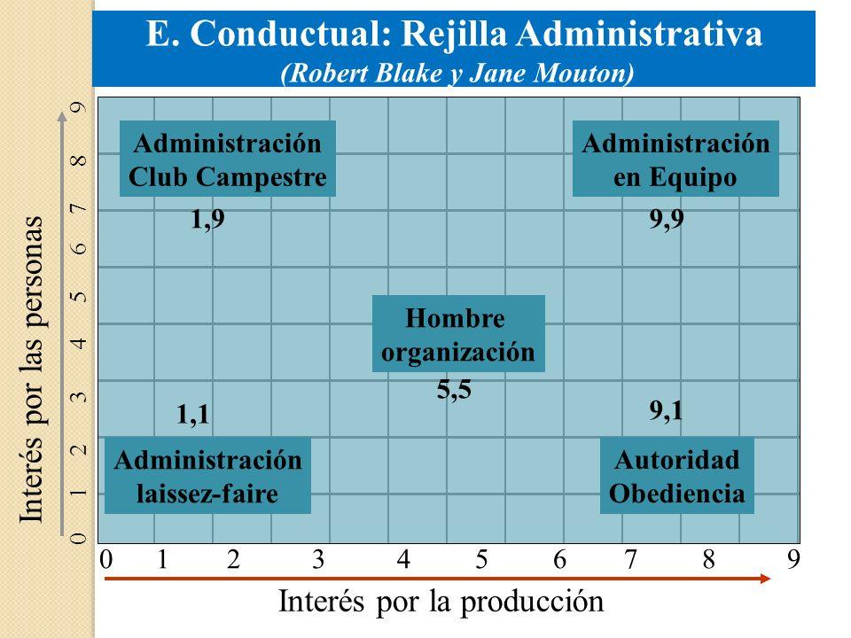 E. Conductual: Rejilla Administrativa (Robert Blake y Jane Mouton) 0 1 2 3 4 5 6 7 8 9 Interés por la producción Interés por las personas Administraci