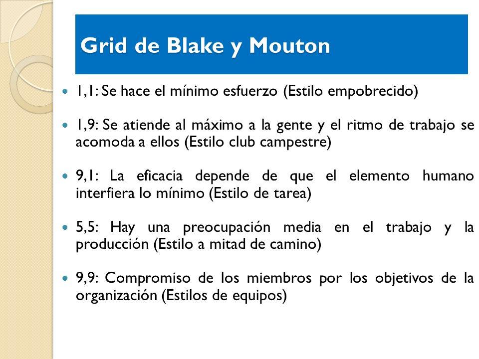 Grid de Blake y Mouton 1,1: Se hace el mínimo esfuerzo (Estilo empobrecido) 1,9: Se atiende al máximo a la gente y el ritmo de trabajo se acomoda a el