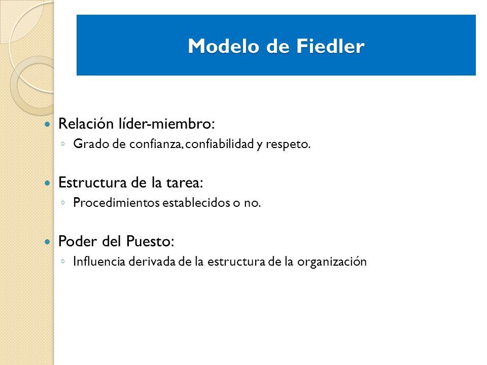 Modelo de Fiedler Relación líder-miembro: Grado de confianza, confiabilidad y respeto. Estructura de la tarea: Procedimientos establecidos o no. Poder