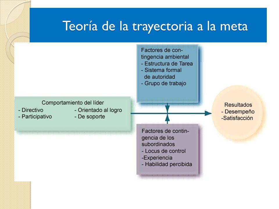 Teoría de la trayectoria a la meta Teoría de la trayectoria a la meta