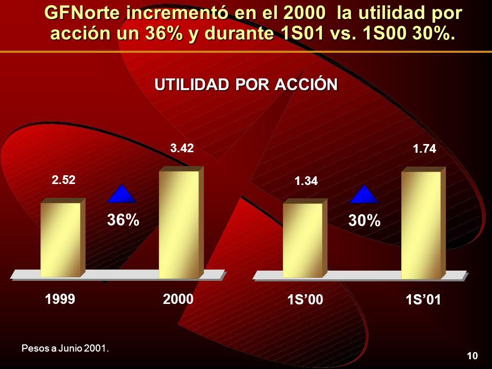 10 UTILIDAD POR ACCIÓN GFNorte incrementó en el 2000 la utilidad por acción un 36% y durante 1S01 vs.