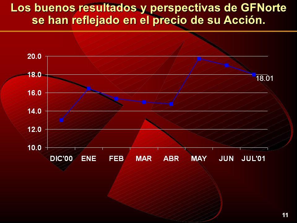 11 Los buenos resultados y perspectivas de GFNorte se han reflejado en el precio de su Acción.