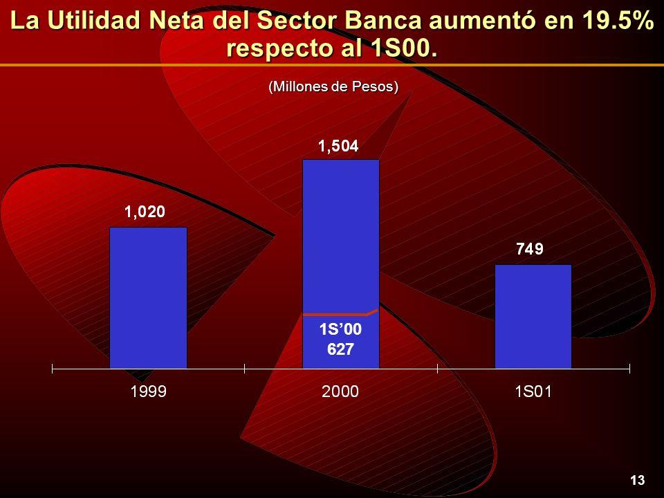 13 La Utilidad Neta del Sector Banca aumentó en 19.5% respecto al 1S00.
